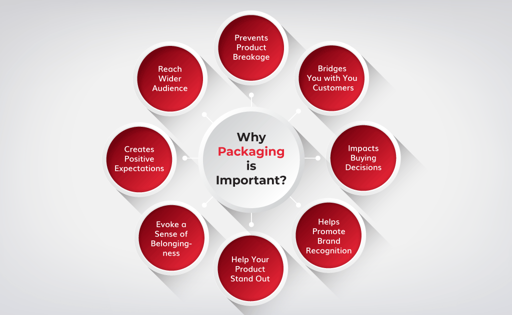 Why-Packaging-is-Important