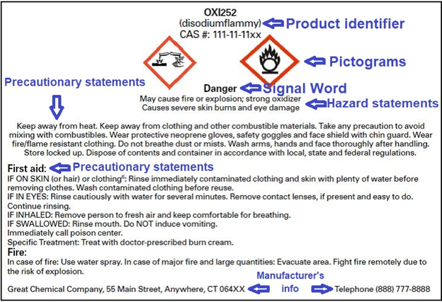 Parts of an OSHA-compliant chemical safety label
