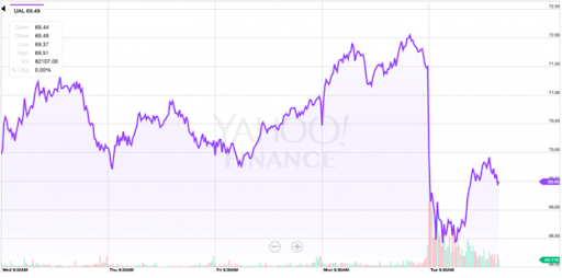 graph showing how aviation company lost nearly a billion dollars in the stock market