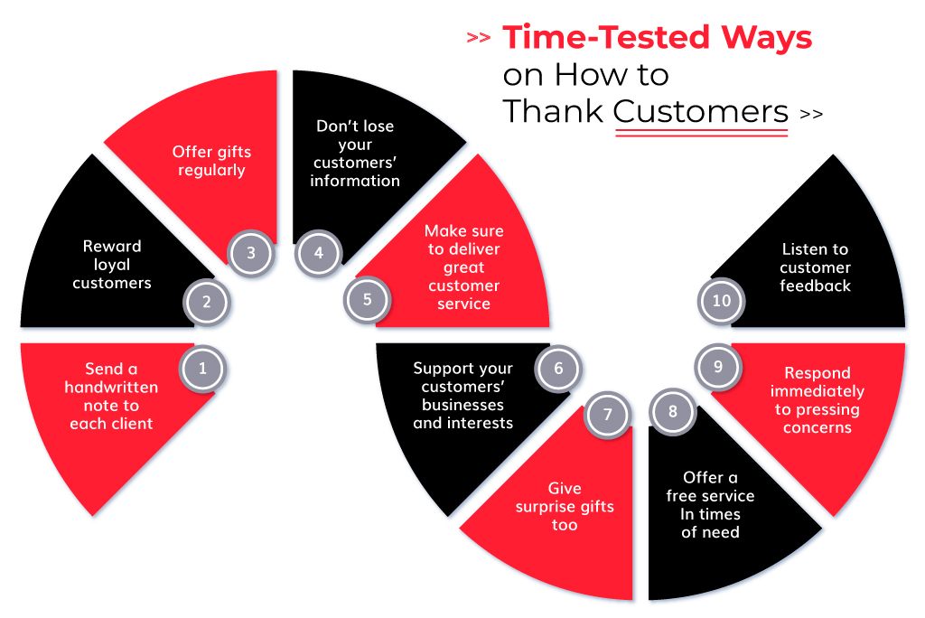 Time-Tested Ways on How to Thank Customers