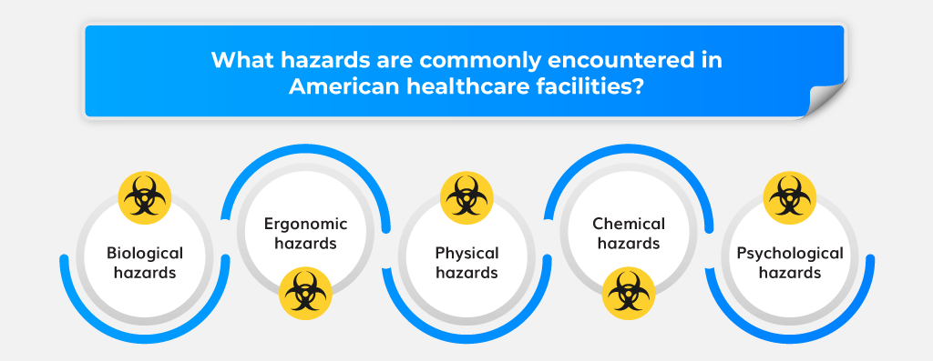 What hazards are commonly encountered in American healthcare facilities?