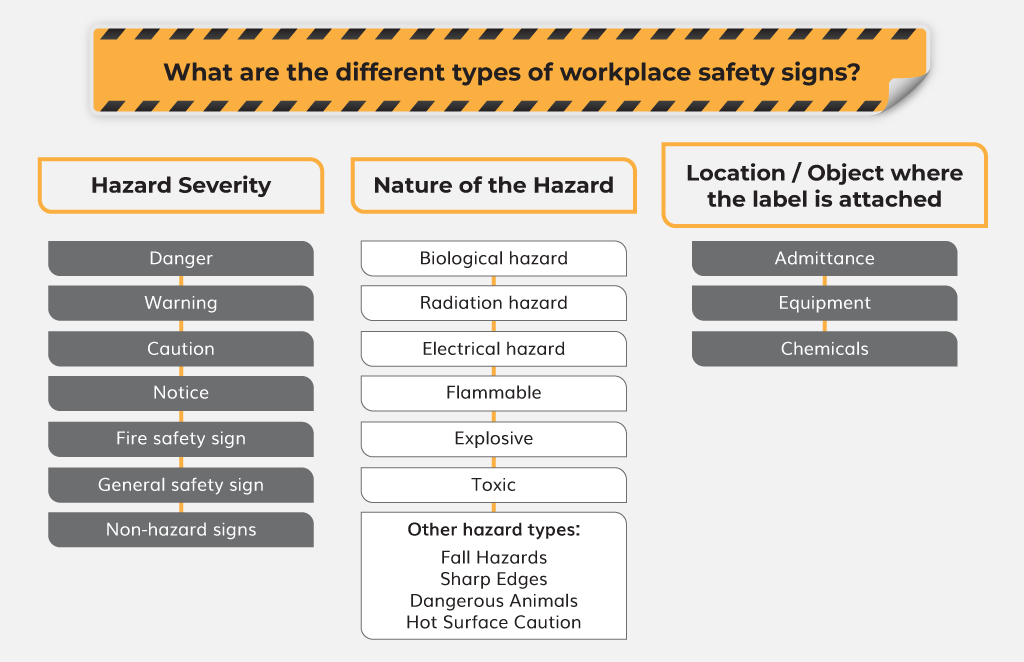 What are the different types of workplace safety signs?