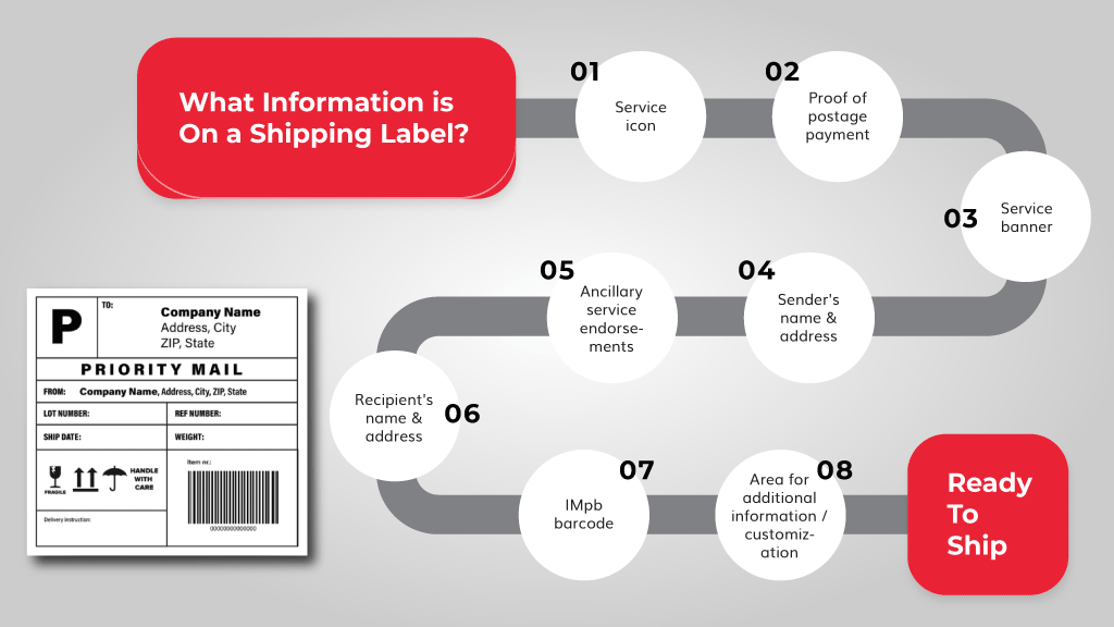 What-Information-is-on-a-shipping-label