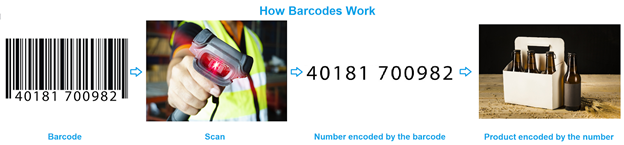 How Does a Barcode Work