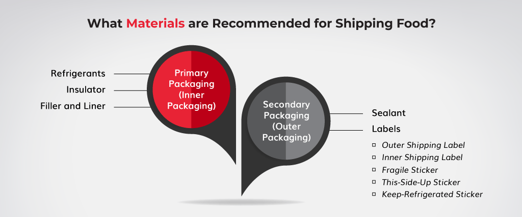 What-Materials-are-Recommended-for-Shipping-Food