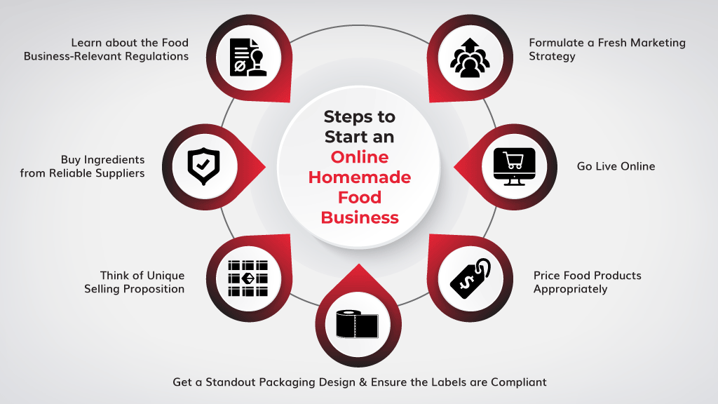 What-Steps-Can-I-Take-to-Start-an-Online-Homemade-Food-Business