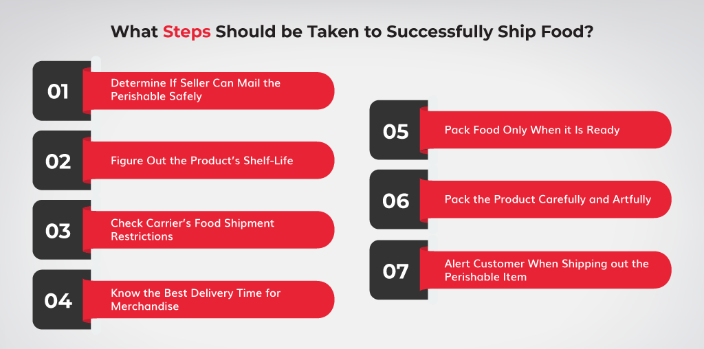 What-Steps-Should-be-Taken-to-Successfully-Ship-Food