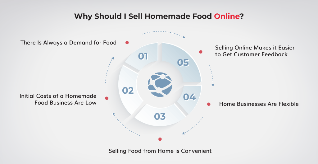 Why-Should-I-Sell-Homemade-Food-Online