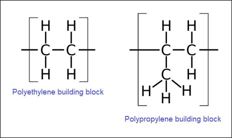 the building blocks of polyethylene and polypropylene