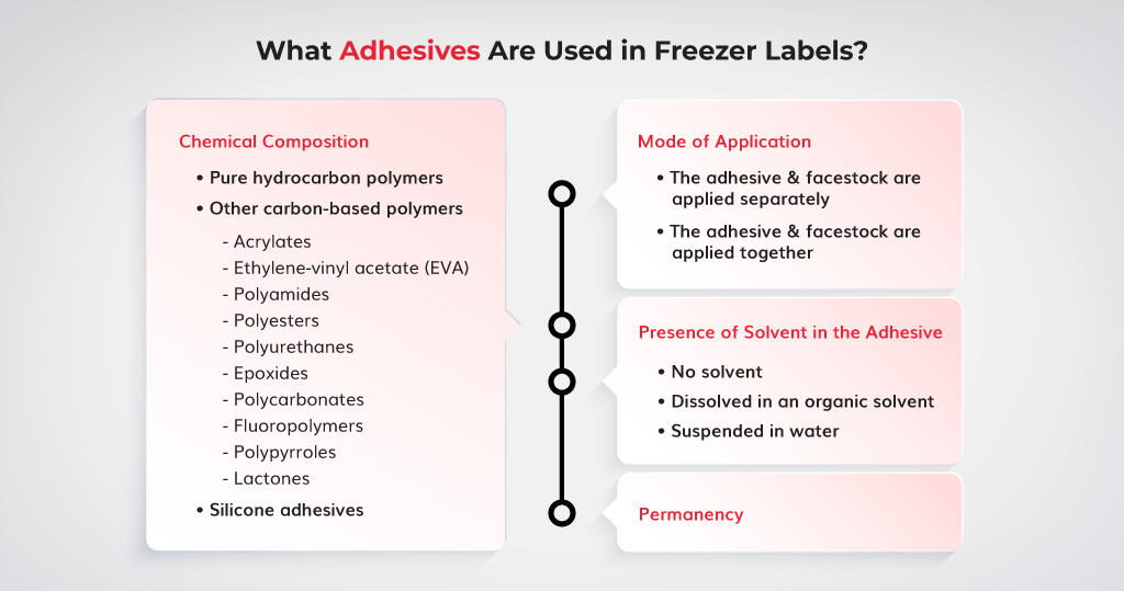 What-Adhesives-Are-Used-in-Freezer-Labels
