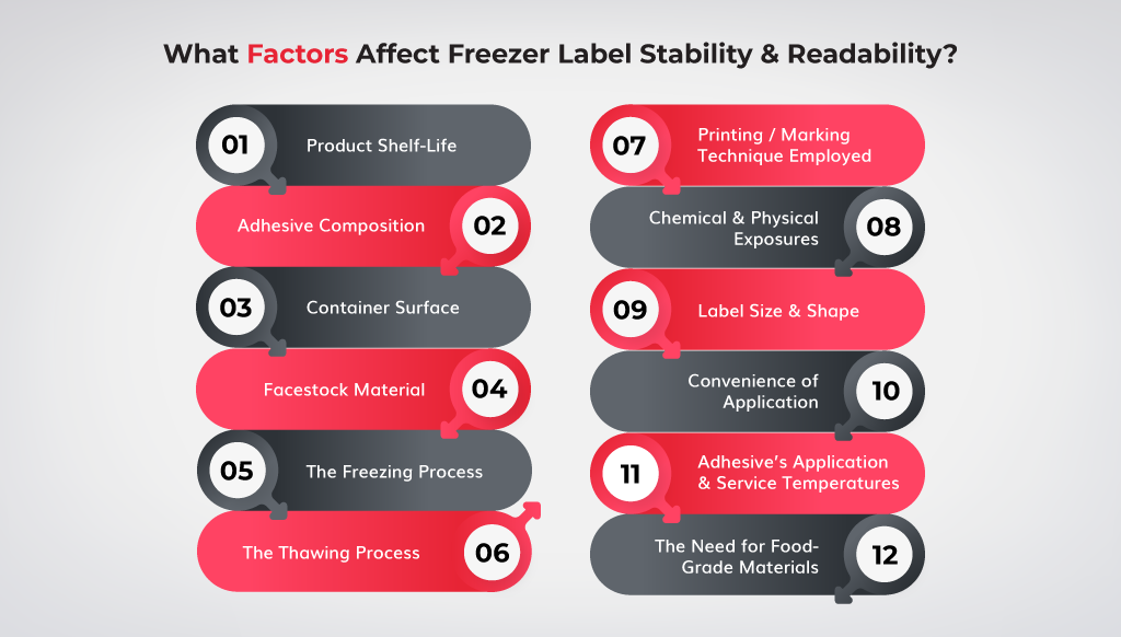 What-Factors-Affect-Freezer-Label-Stability-and-Readability
