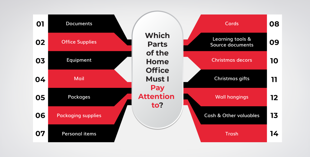 Which Parts of the Home Office Must I Pay Attention to