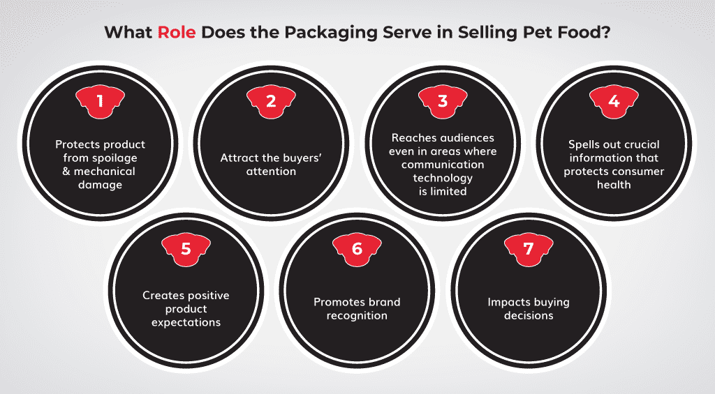 What-Role-Does-the-Packaging-Serve-in-Selling-Pet-Food