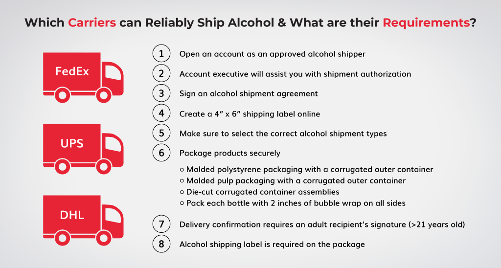 Which-Carriers-can-Reliably-Ship-Alcohol