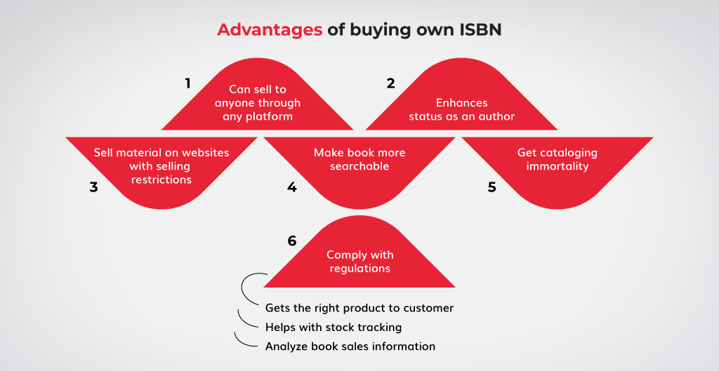 Advantages-of-buying-own-ISBN