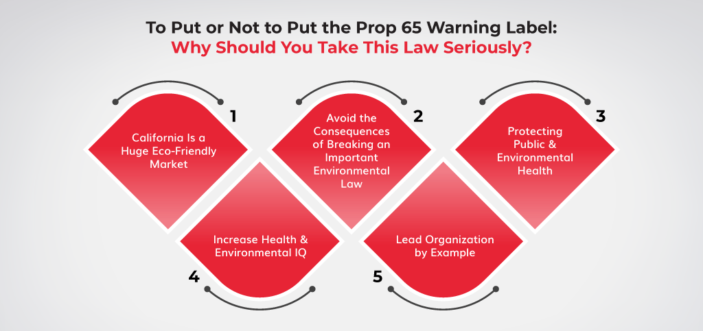 To-Put-or-Not-to-Put-the-Prop-65-Warning-Label