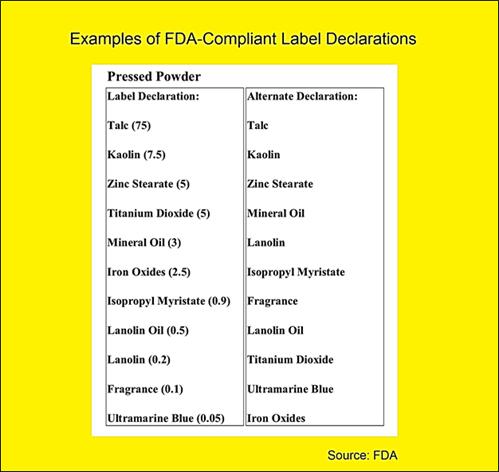FDA-Compliant Labels