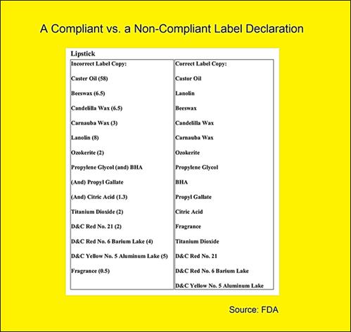 compliant vs. non-compliant label description