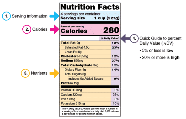 What Does a Nutrition Label Tell you