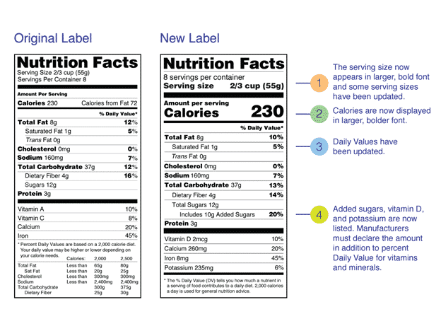 What are the Latest Changes to the Nutrition Facts Label