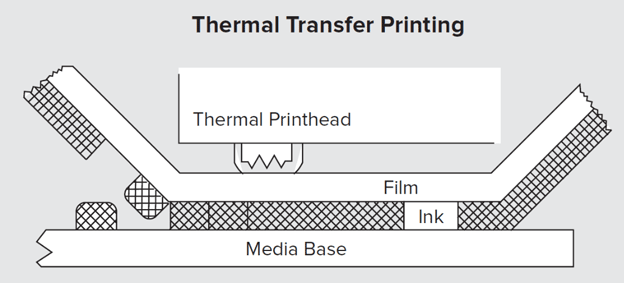 thermal-transfer-printing